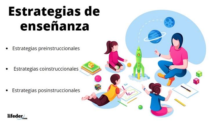 Estrategias de aprendizaje Tipos y Ejemplos